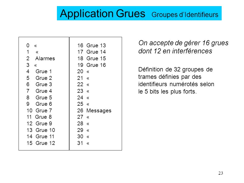 Application Grues Groupes d'Identifieurs