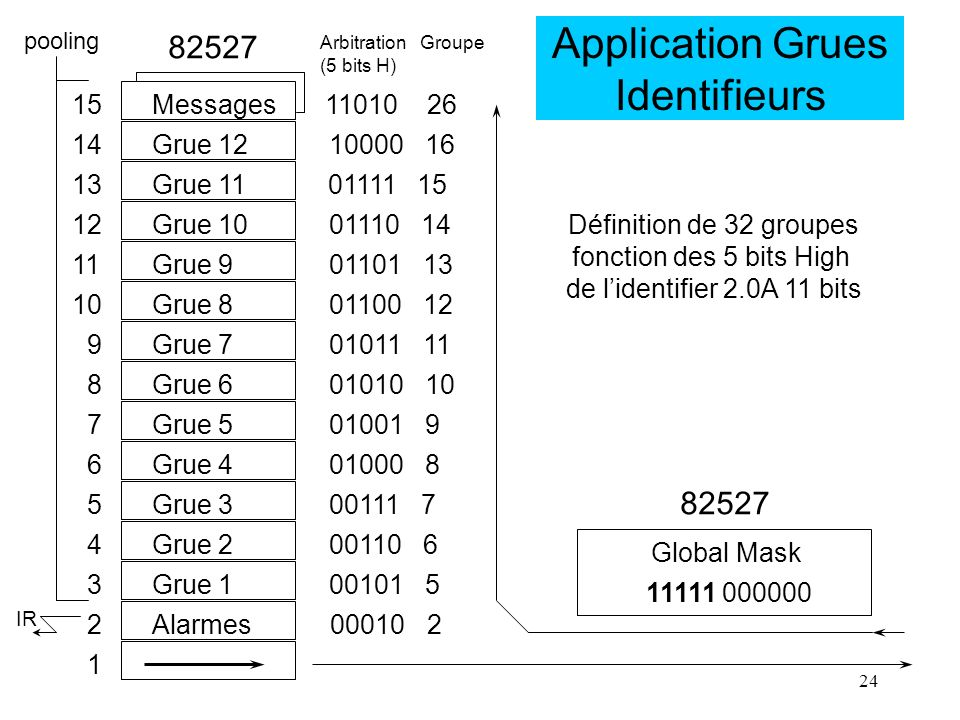 Application Grues Identifieurs