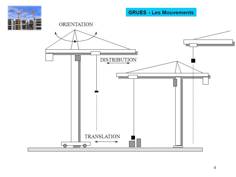 GRUES - Les Mouvements ORIENTATION DISTRIBUTION TRANSLATION