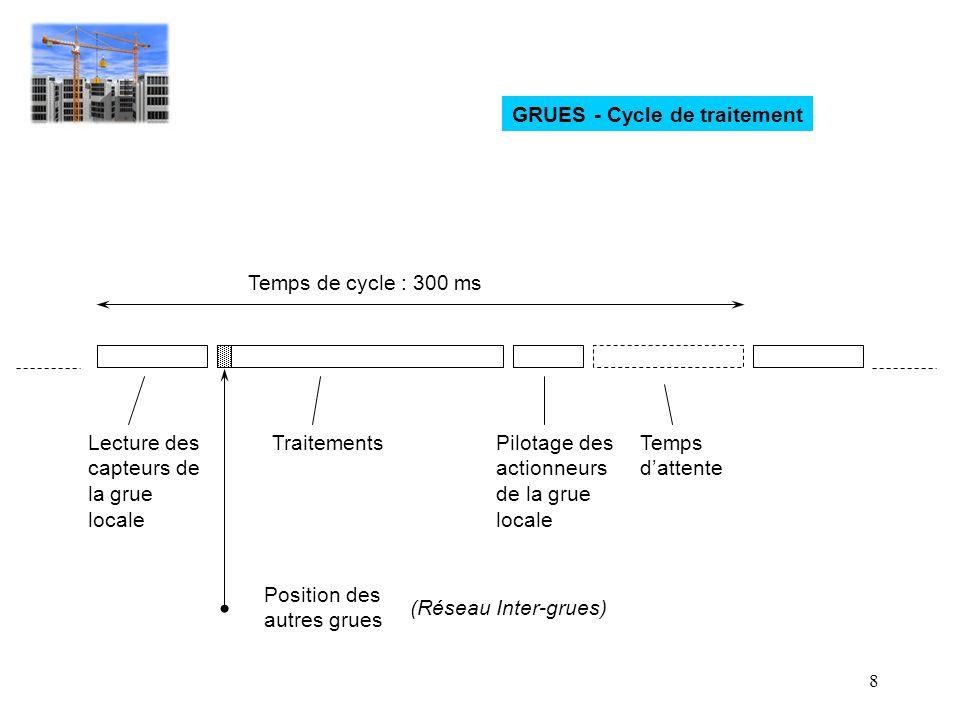 GRUES - Cycle de traitement
