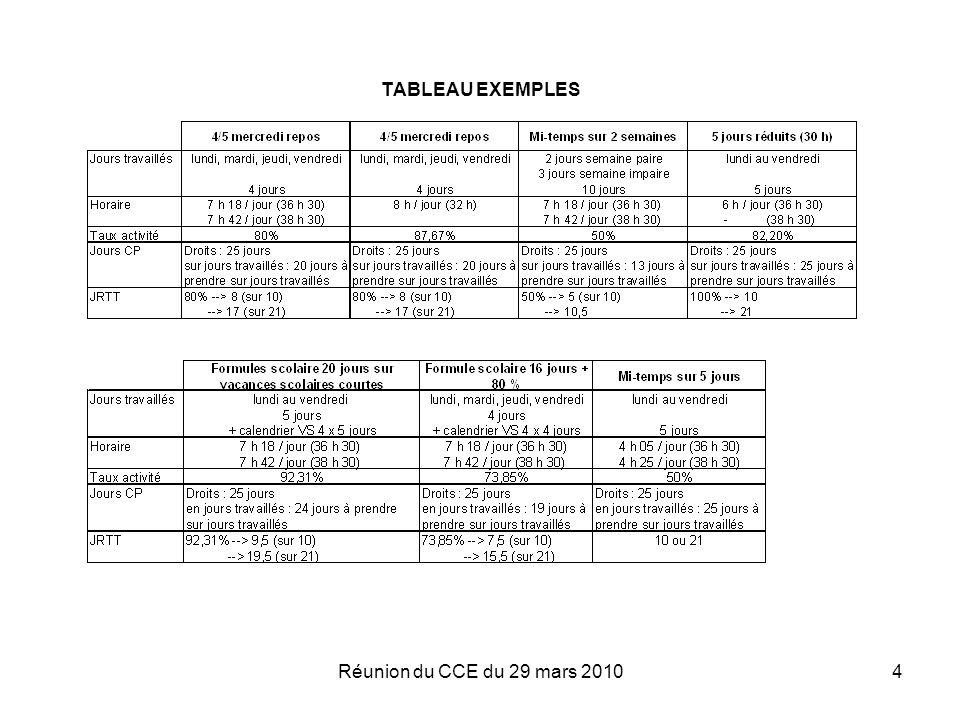 TABLEAU EXEMPLES Réunion du CCE du 29 mars 2010
