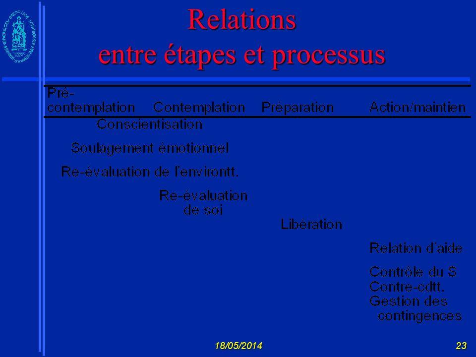 Relations entre étapes et processus