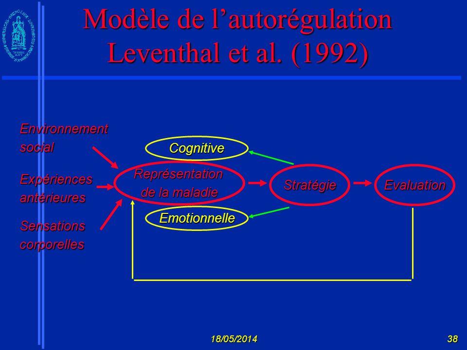 Modèle de l'autorégulation Leventhal et al. (1992)