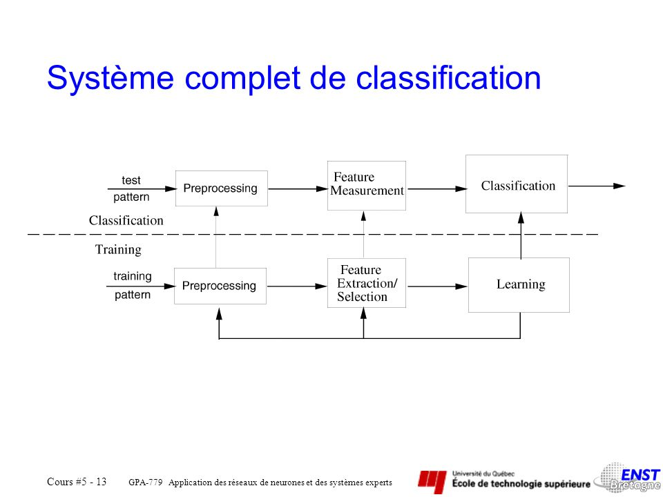 Système complet de classification