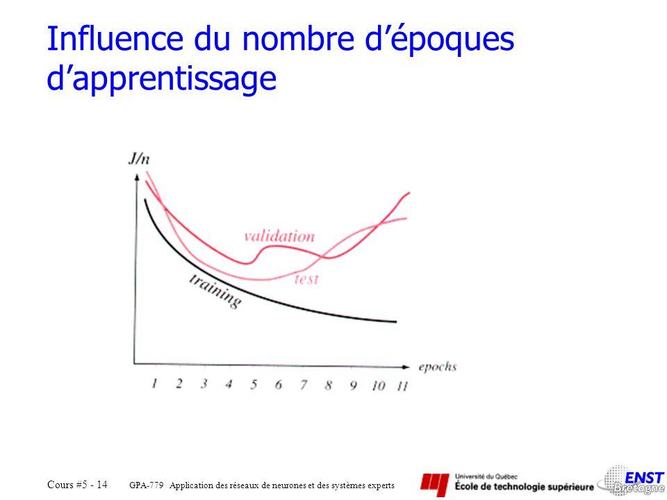 Influence du nombre d'époques d'apprentissage