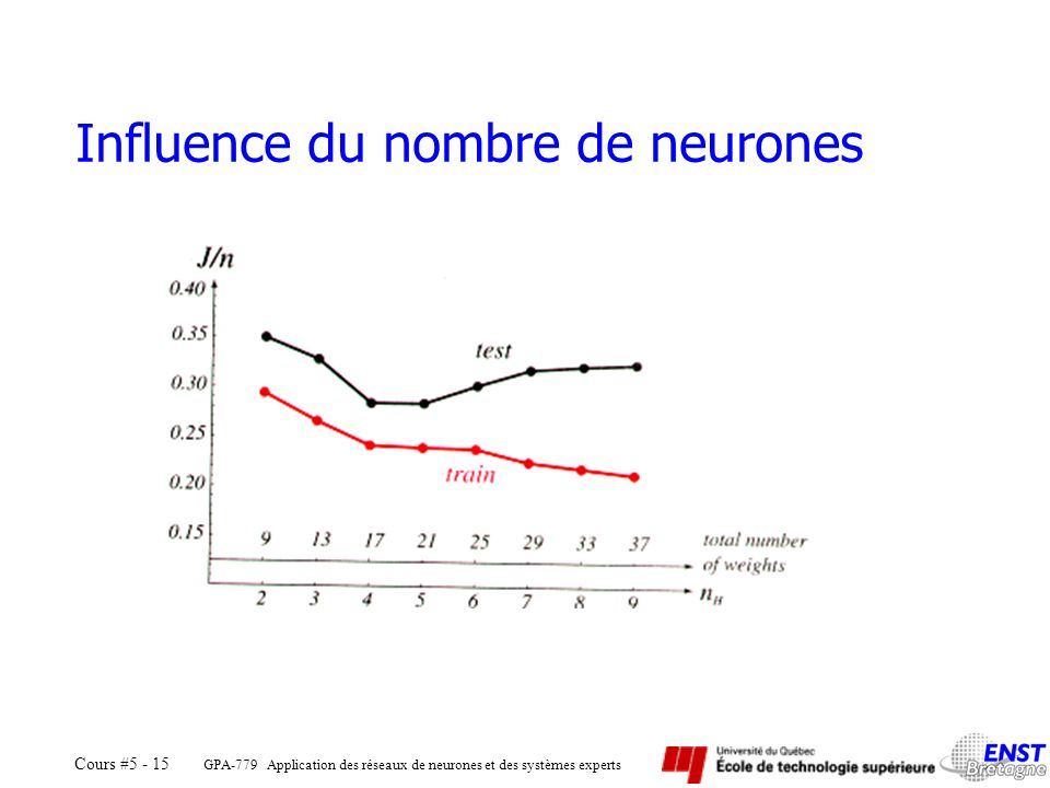 Influence du nombre de neurones