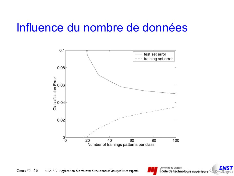 Influence du nombre de données