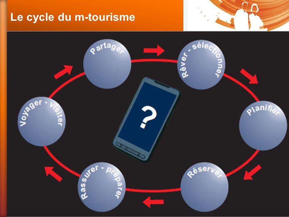 Le cycle du m-tourisme