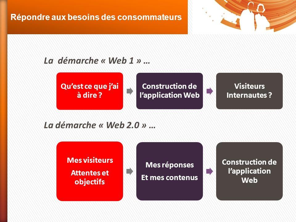 La démarche « Web 1 » … La démarche « Web 2.0 » …