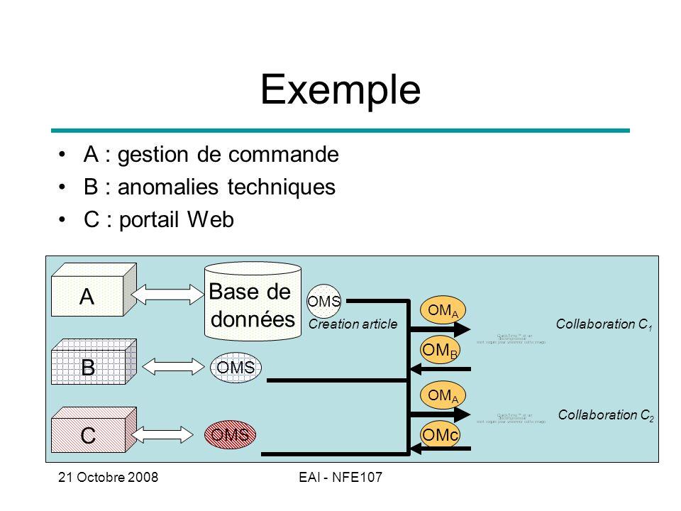 Exemple A : gestion de commande B : anomalies techniques