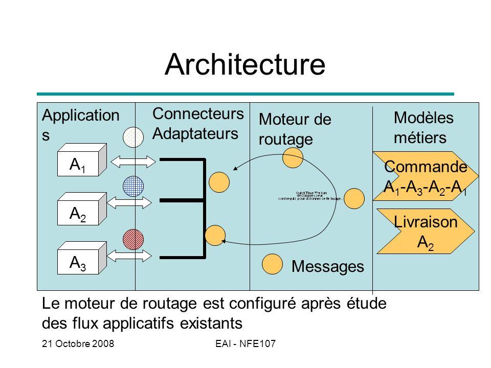 Architecture Connecteurs Applications Modèles métiers Moteur de