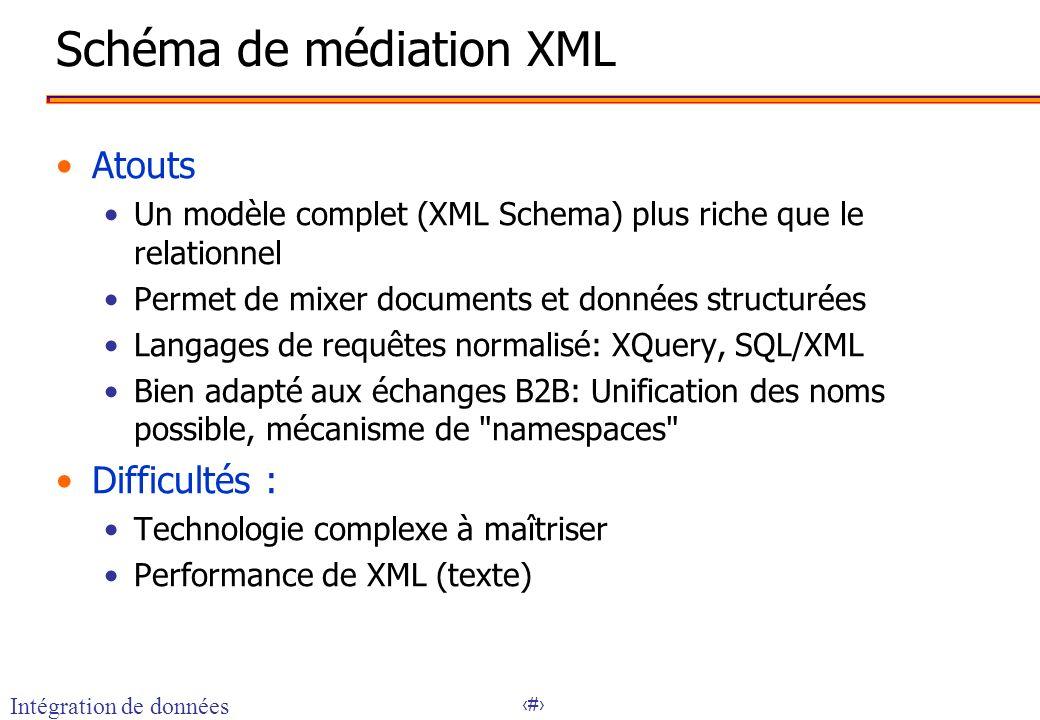 Schéma de médiation XML