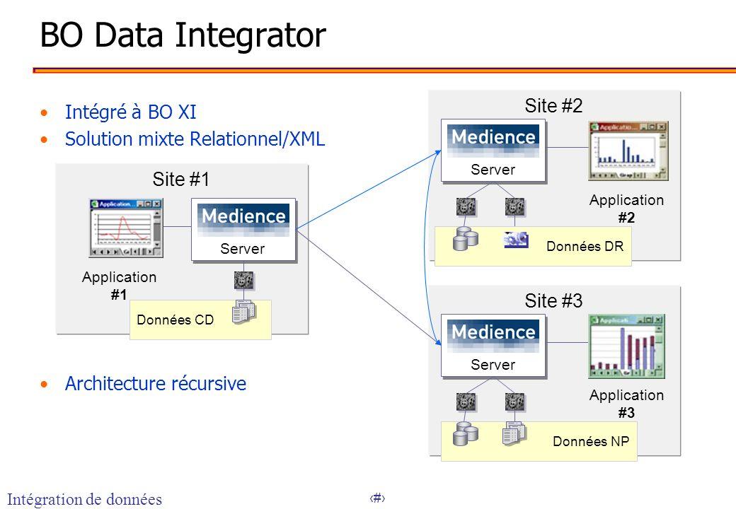 BO Data Integrator Site #2 Intégré à BO XI