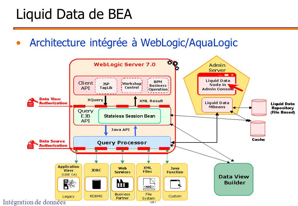 Liquid Data de BEA Architecture intégrée à WebLogic/AquaLogic