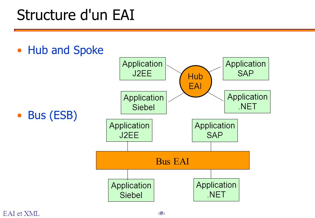 Structure d un EAI Hub and Spoke Bus (ESB) Bus EAI Application