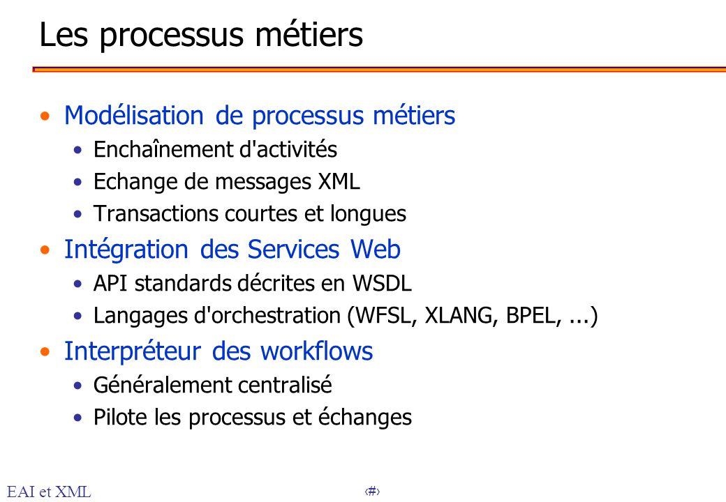 Les processus métiers Modélisation de processus métiers