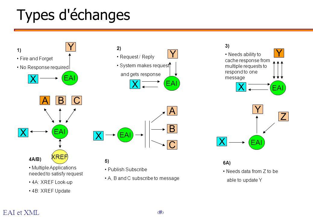 Types d échanges Y Y Y X X X A B C A Y Z B X X X C EAI EAI EAI EAI EAI