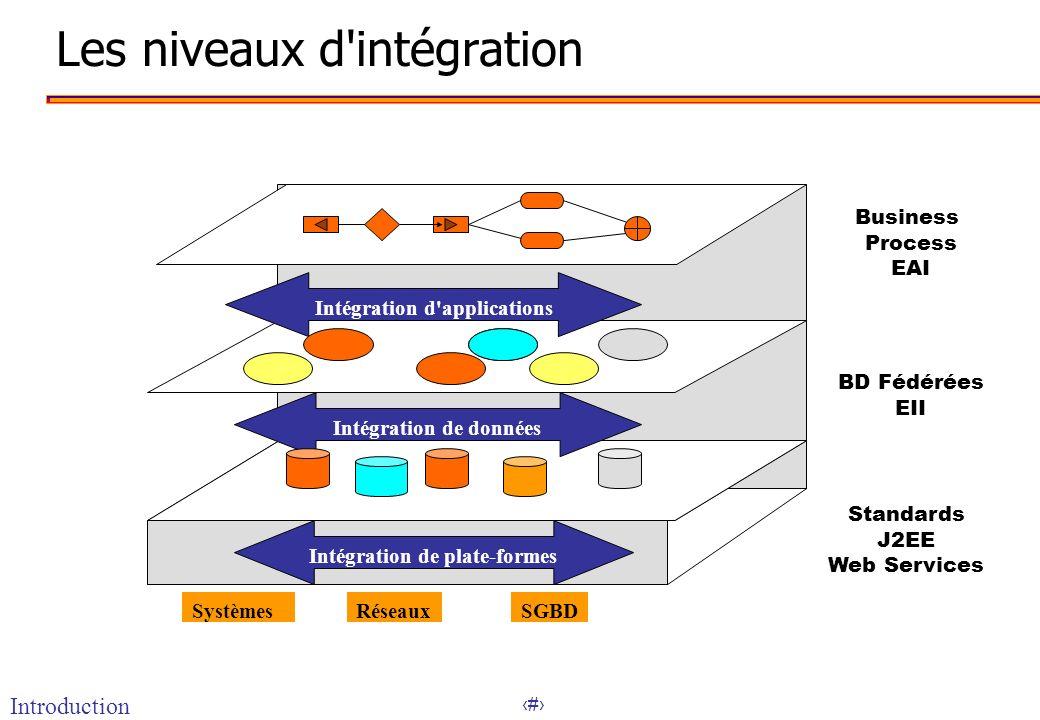 Les niveaux d intégration
