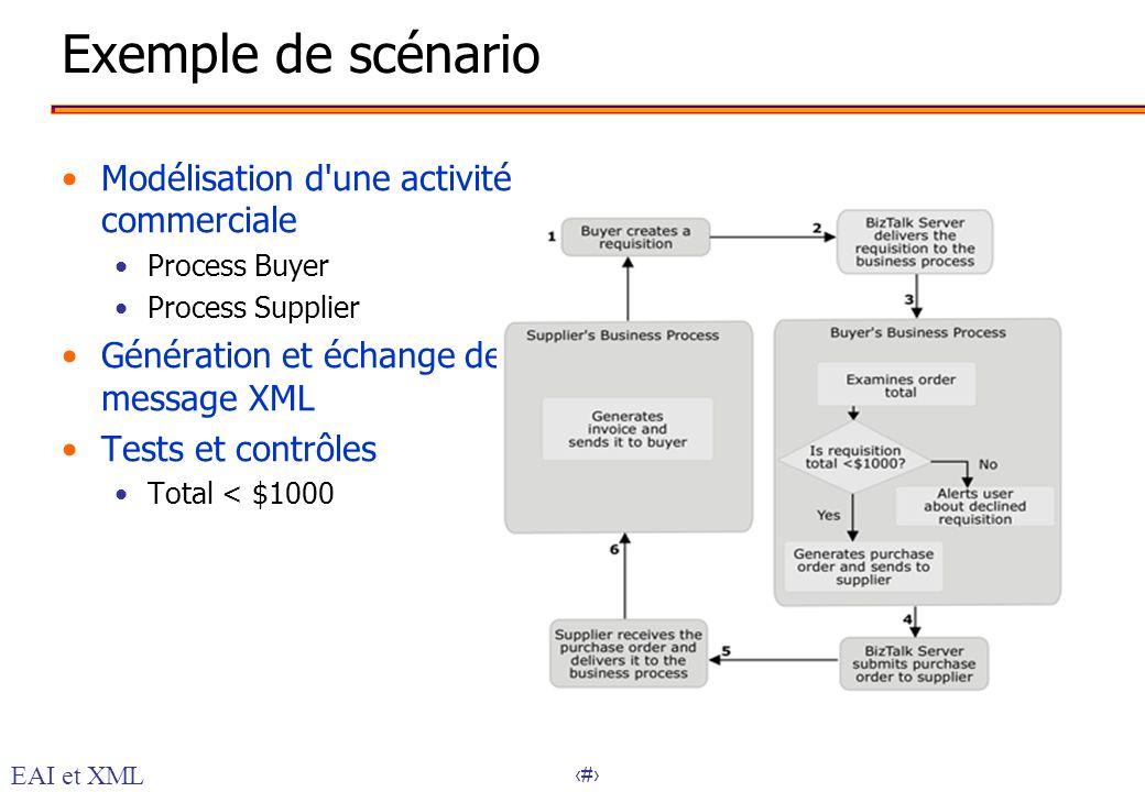 Exemple de scénario Modélisation d une activité commerciale
