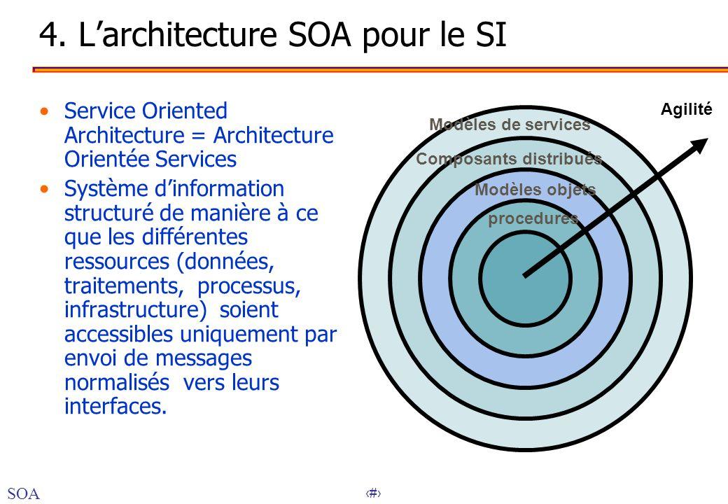 4. L'architecture SOA pour le SI