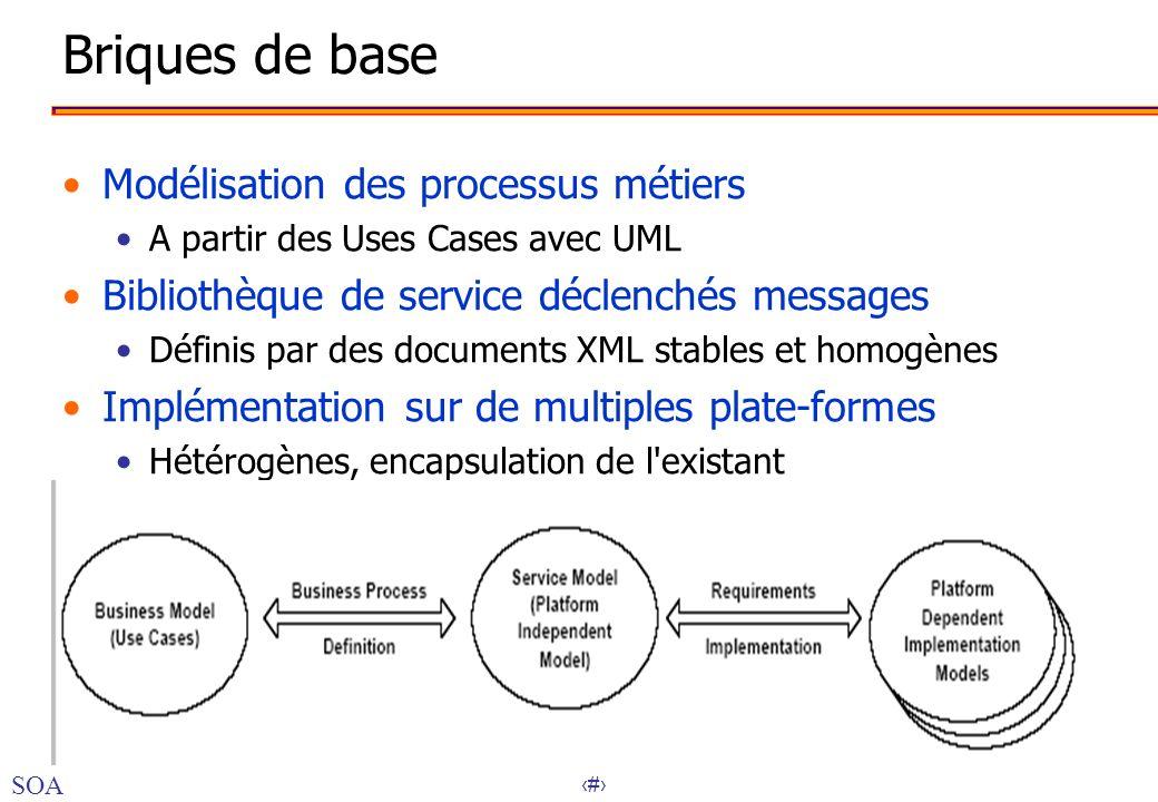 Briques de base Modélisation des processus métiers