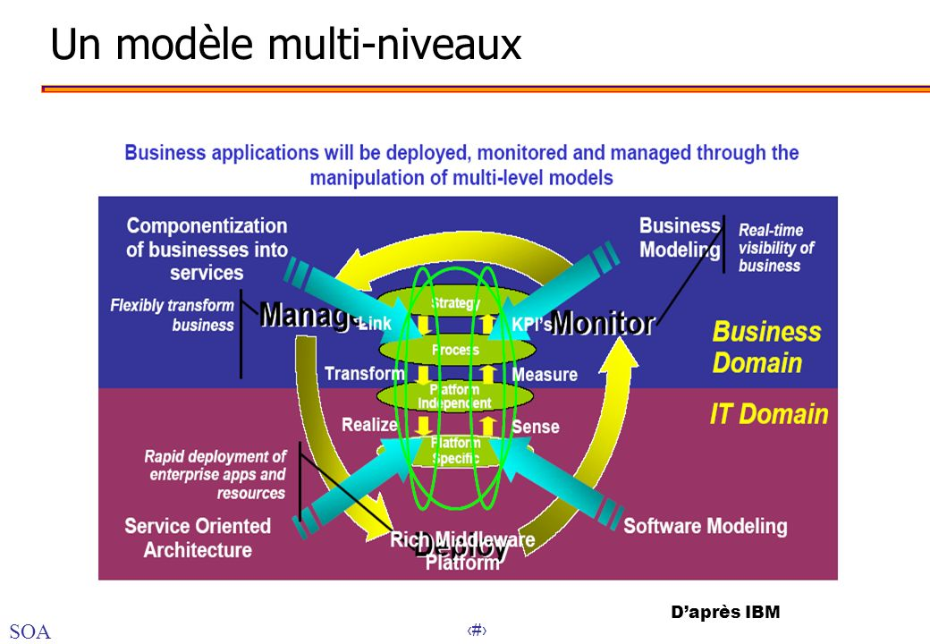 Un modèle multi-niveaux