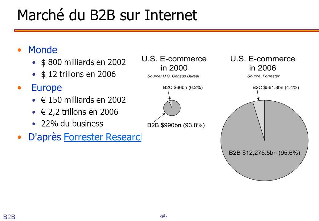 Marché du B2B sur Internet