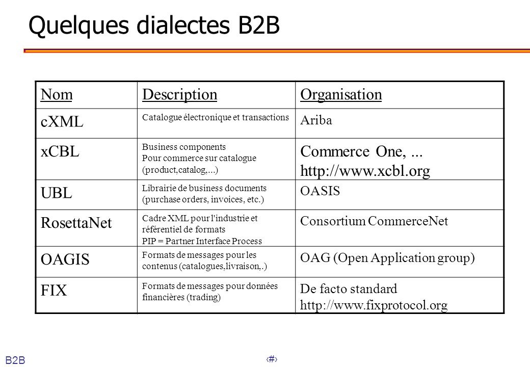 Quelques dialectes B2B Nom Description Organisation cXML xCBL