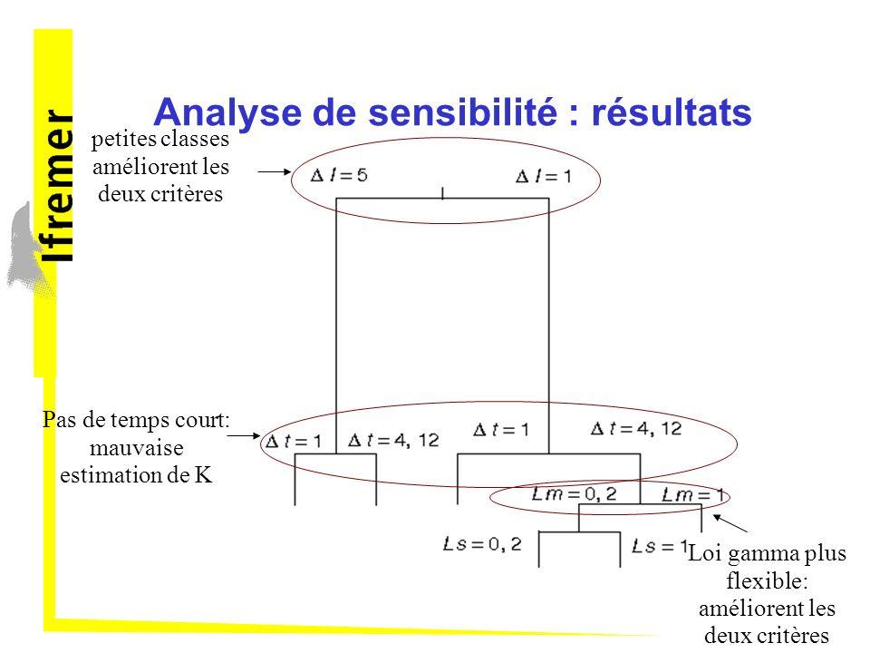 Analyse de sensibilité : résultats