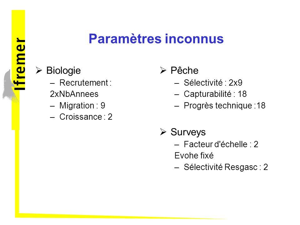 Paramètres inconnus Biologie Pêche Surveys Recrutement : 2xNbAnnees