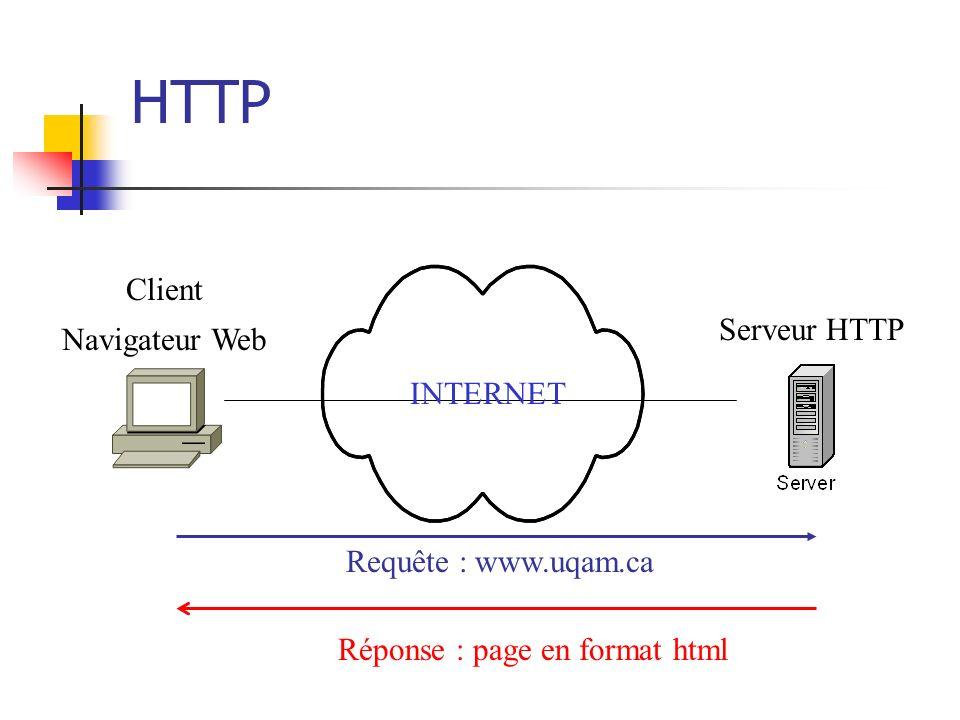 HTTP Client Navigateur Web Serveur HTTP INTERNET Requête : www.uqam.ca