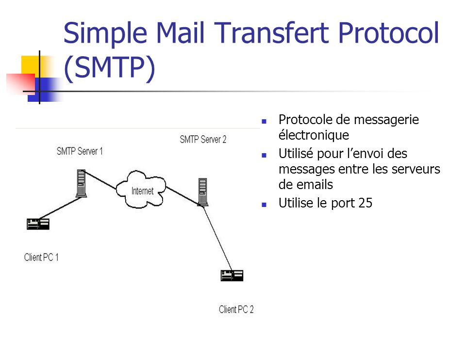 Simple Mail Transfert Protocol (SMTP)