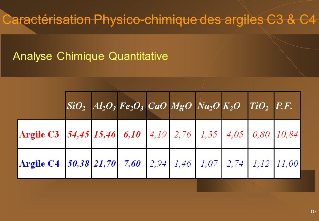Caractérisation Physico-chimique des argiles C3 & C4