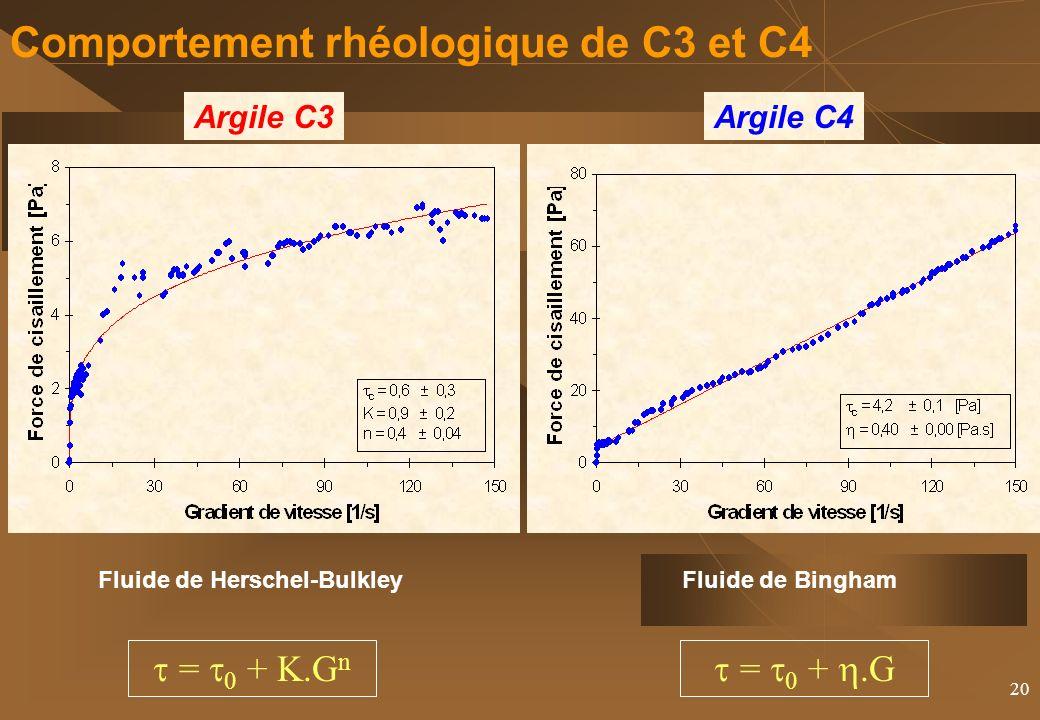 Comportement rhéologique de C3 et C4