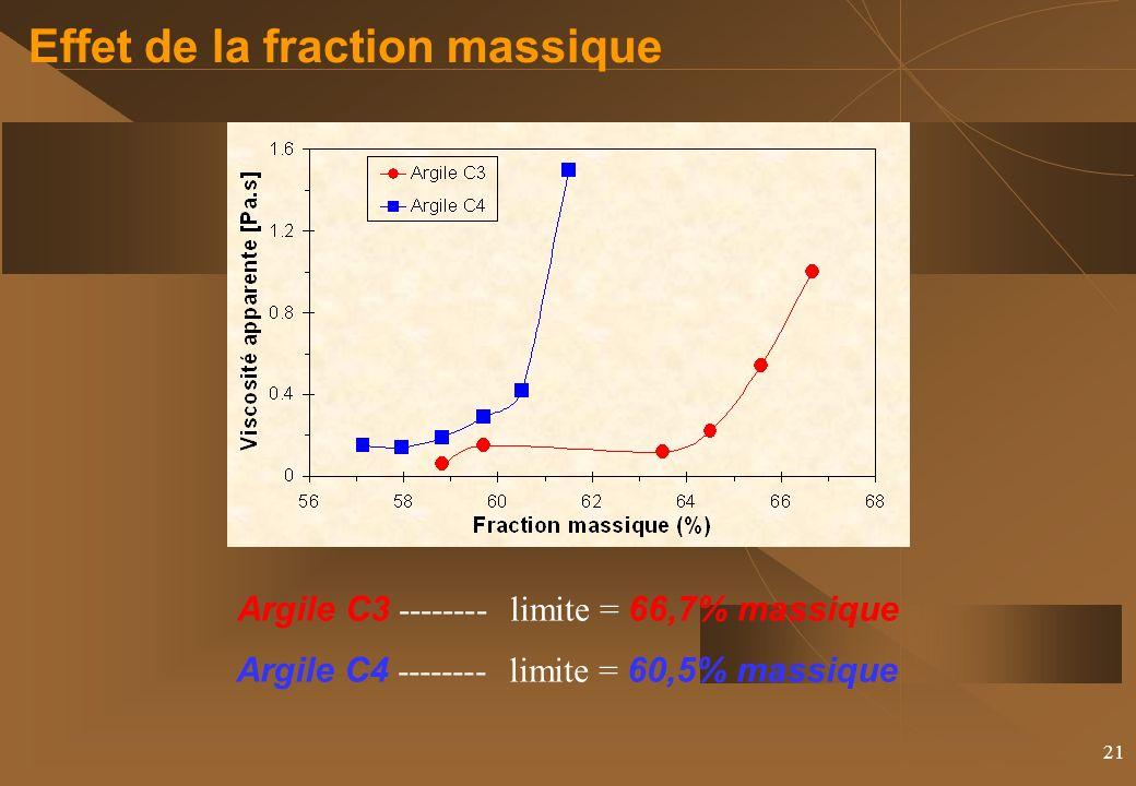 Effet de la fraction massique