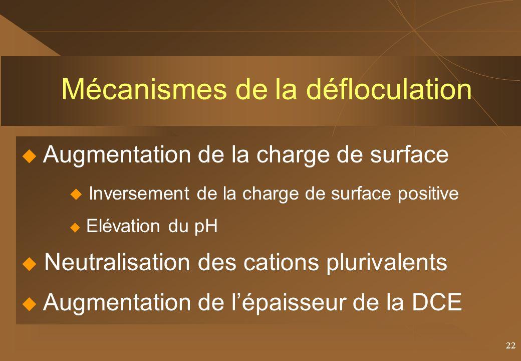 Mécanismes de la défloculation