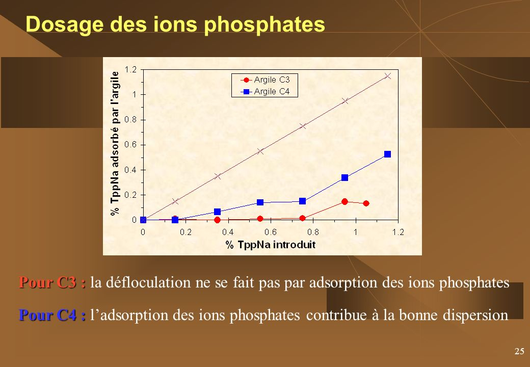 Dosage des ions phosphates