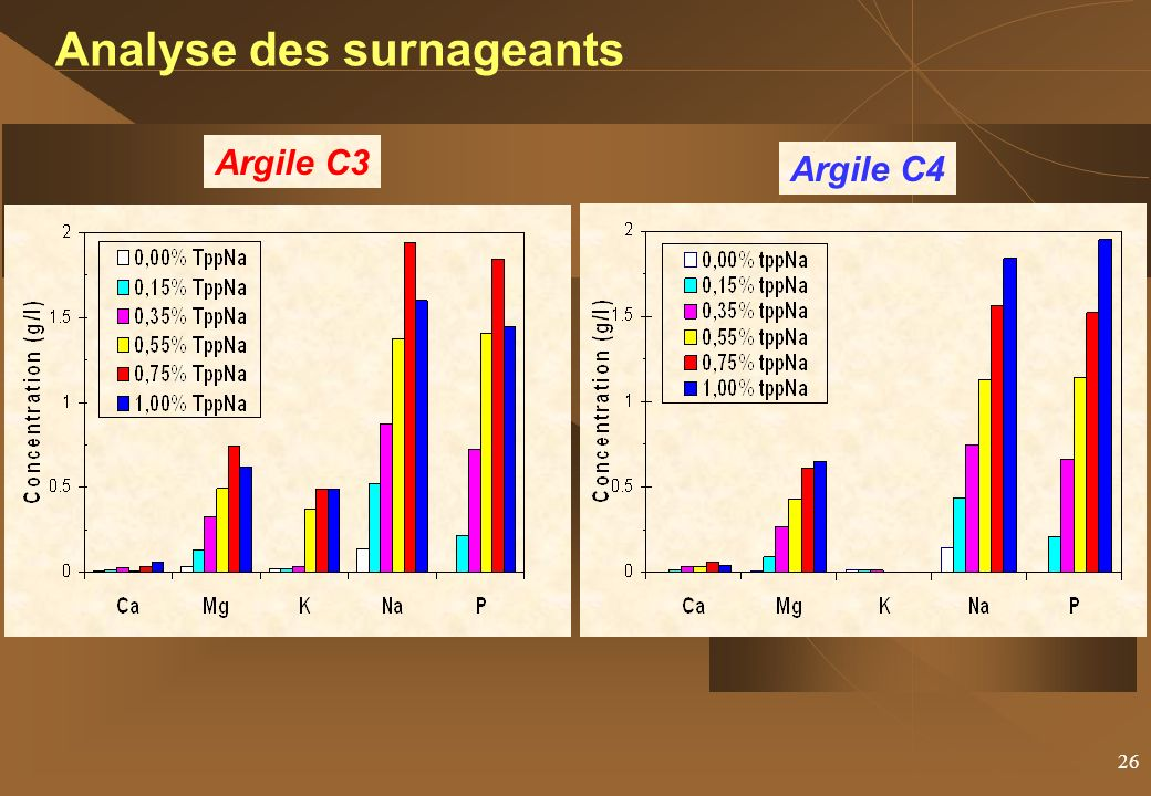Analyse des surnageants