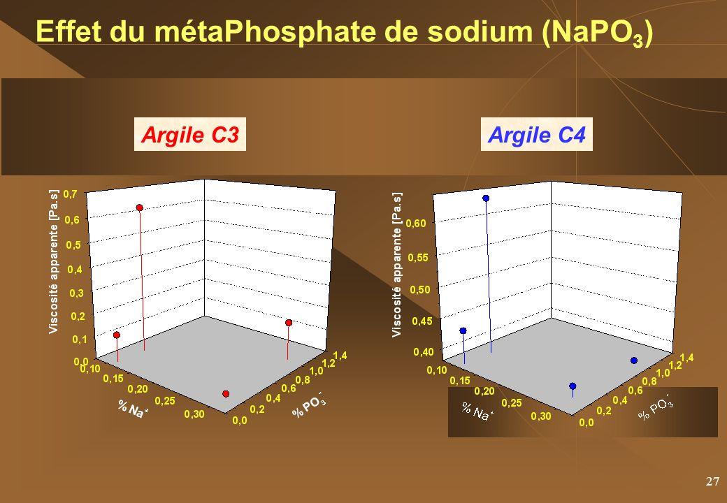 Effet du métaPhosphate de sodium (NaPO3)