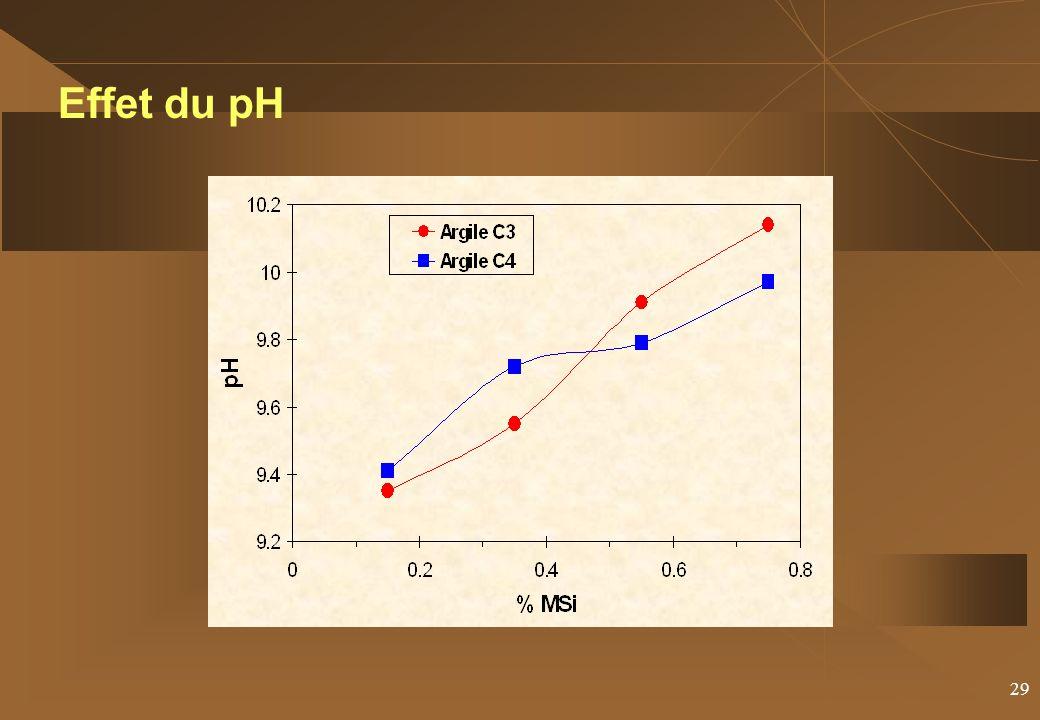 Effet du pH