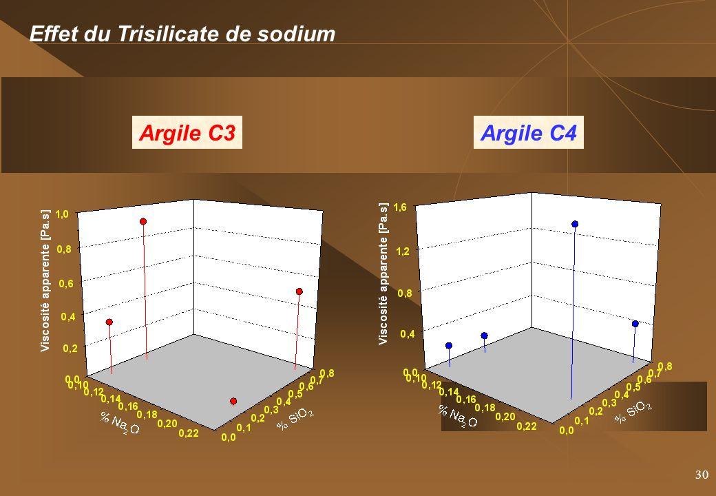 Effet du Trisilicate de sodium