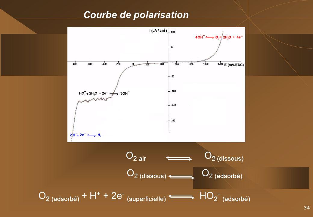 O2 (dissous) O2 (adsorbé)