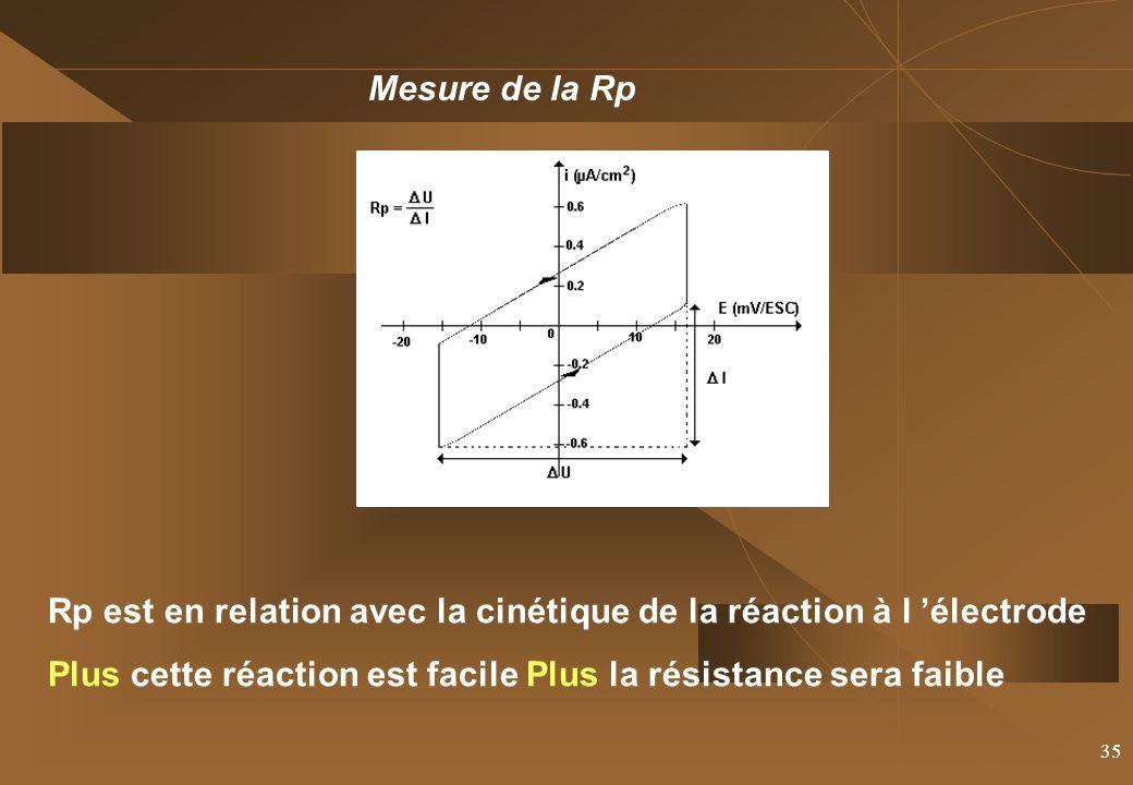 Mesure de la Rp Rp est en relation avec la cinétique de la réaction à l 'électrode.