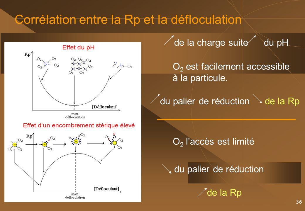 Corrélation entre la Rp et la défloculation