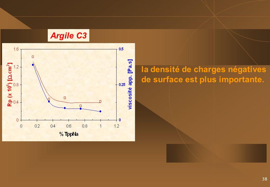 la densité de charges négatives de surface est plus importante.