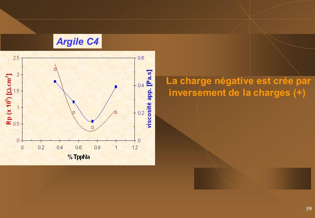 La charge négative est crée par inversement de la charges (+)