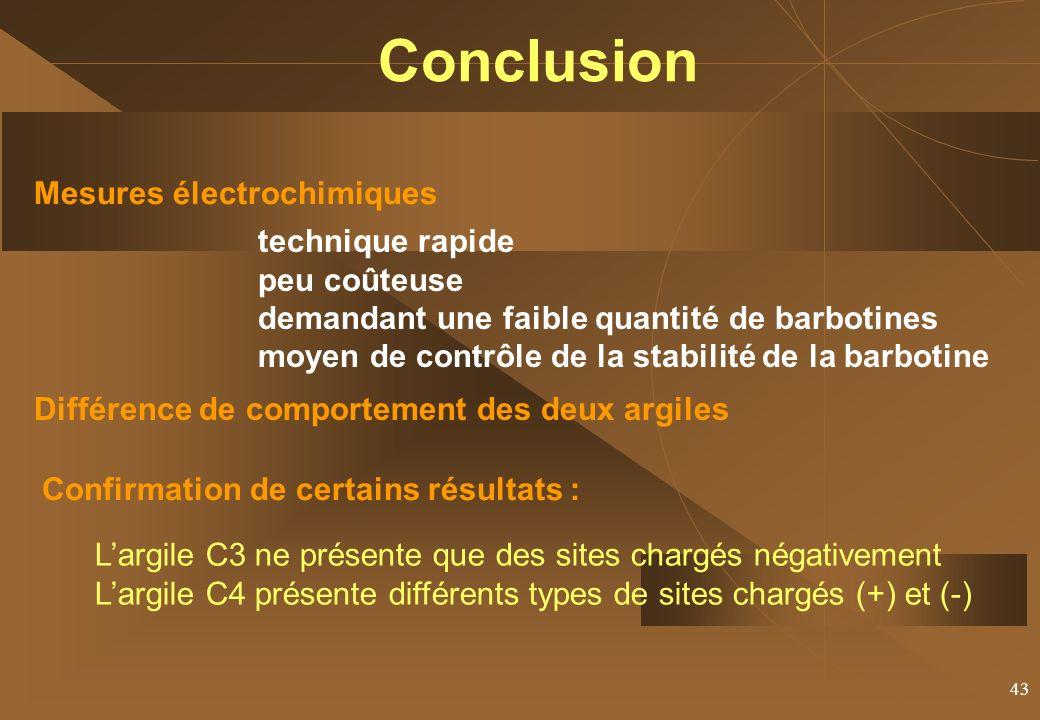 Conclusion Mesures électrochimiques technique rapide peu coûteuse