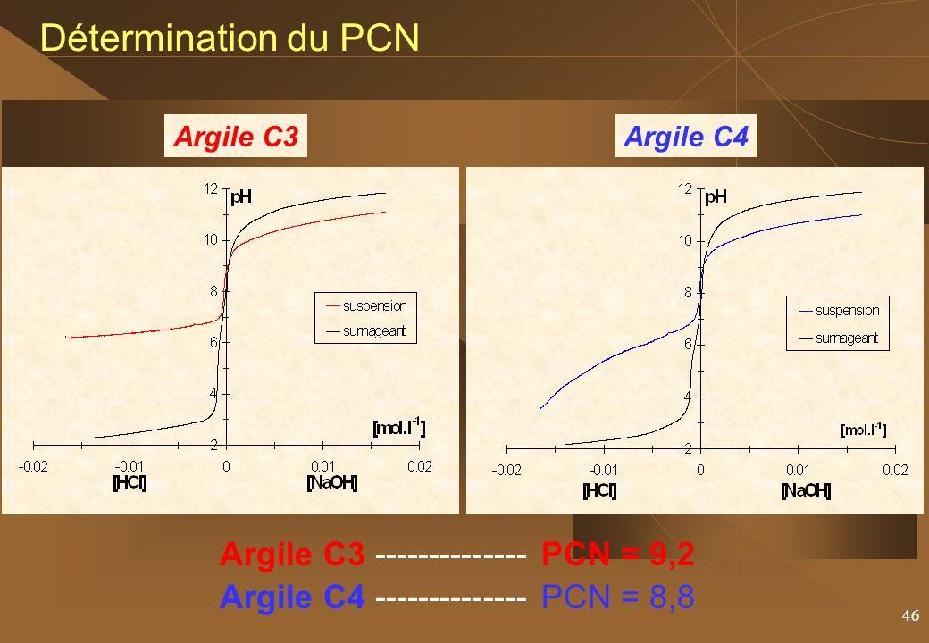 Détermination du PCN Argile C3 -------------- PCN = 9,2