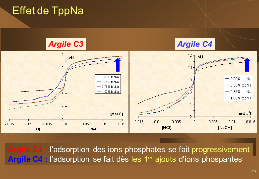 Effet de TppNa Argile C3 Argile C4