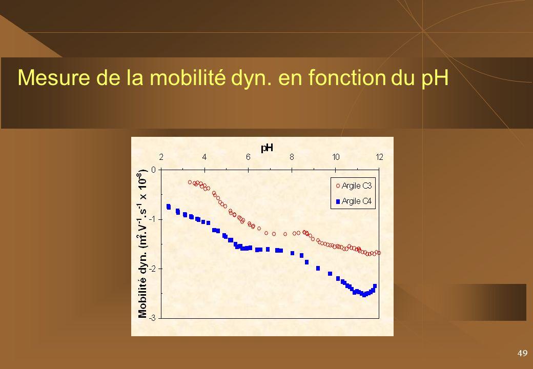 Mesure de la mobilité dyn. en fonction du pH
